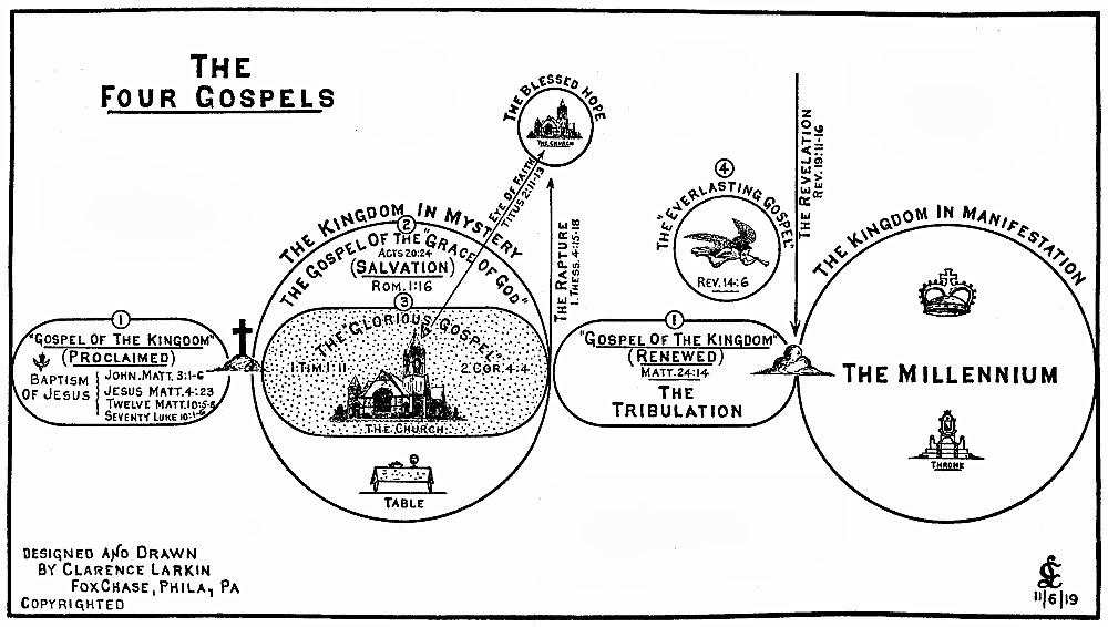 The Biblical Truth: The Four Gospels