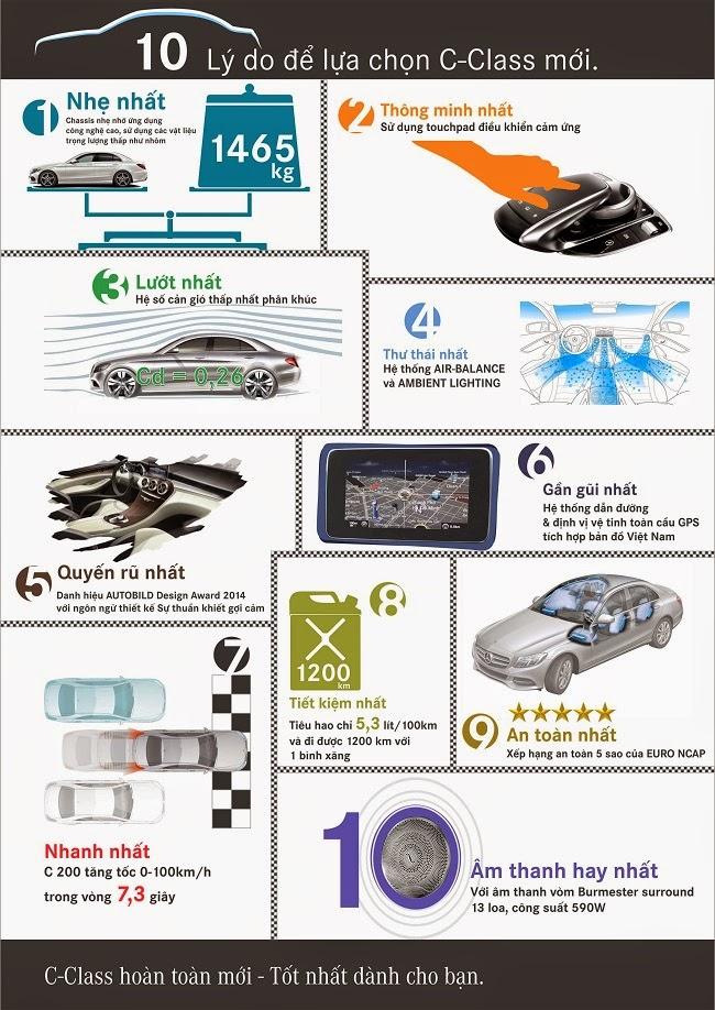 10 lý do để lựa chọn Mercedes C-Class mới