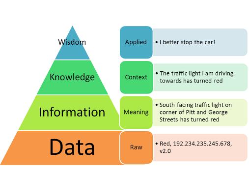 Software Development: Relationship Between DIKW Hierarchy
