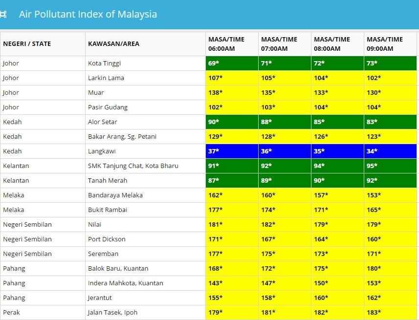 Kau Ilhamku Bacaan Indeks Pencemaran Udara Ipu Di Malaysia