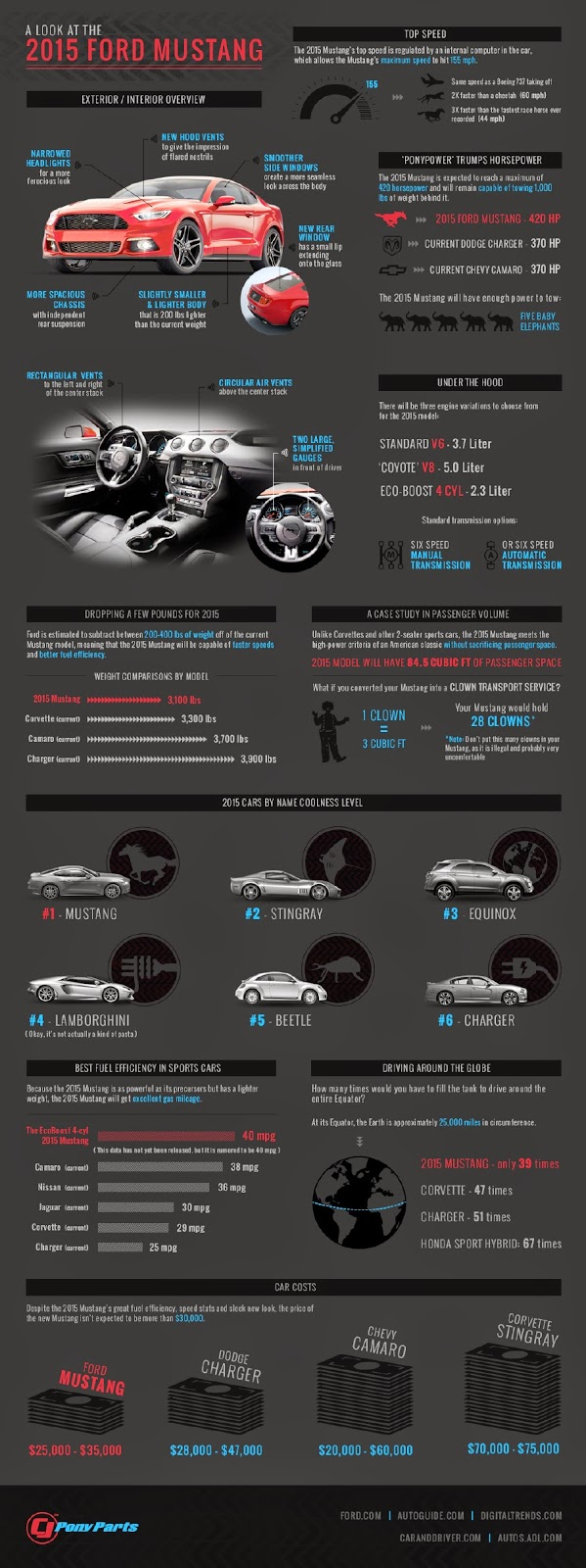 2015 Ford Mustang: By the numbers