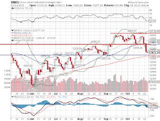 Bolsa de valores em Wall Street