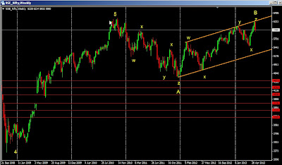 Nifty Elliott Wave Analysis