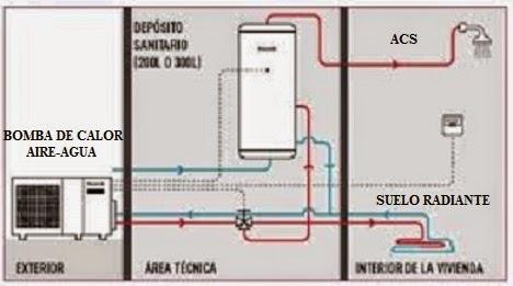 Tom seficiencia suelo radiante el sistema de calefacci n for Calefaccion bomba de calor radiadores