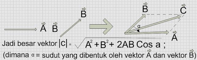 Cara menghitung vektor