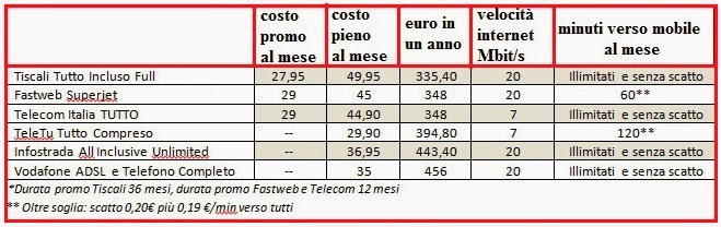 tariffe telefono e internet linea di casa, confronto costi e velocità di connessione