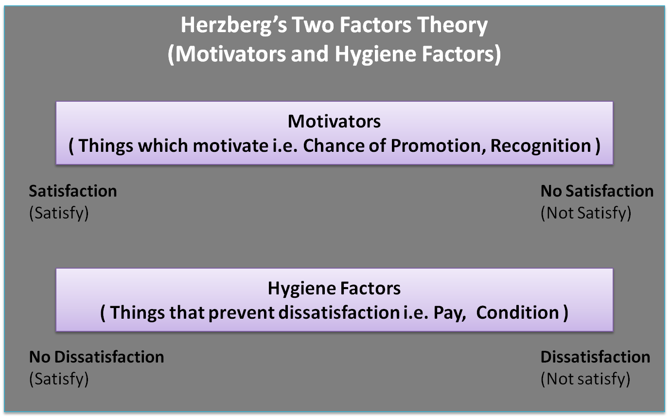 two factor theory The two-factor theory (also known as herzberg's motivation-hygiene theory and dual-factor theory ) states that there are certain factors in the workplace that cause.