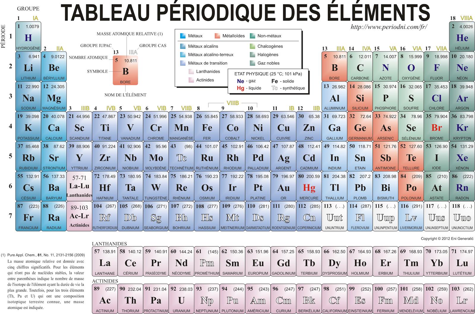 Tableau periodique pharmacours for Table des elements