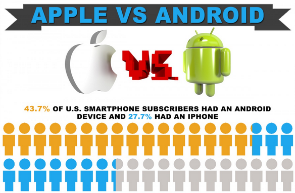 Image: Apple Vs Android