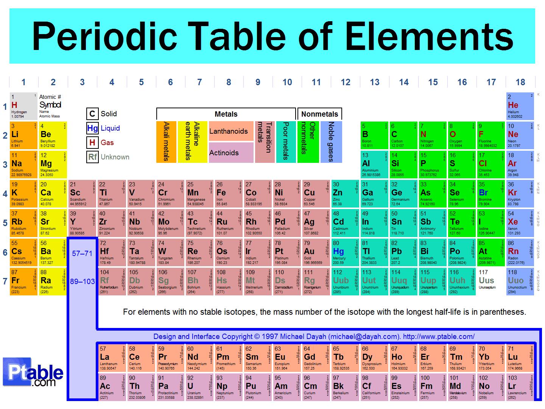 Feerchyy chemitaa tabla cuantica de los elementos vs tabla conclucion la diferencia de la tabla cuantica la tabla periodica es que la tabla cuantica nos srive para saber como se configura cuanticamente un urtaz Image collections