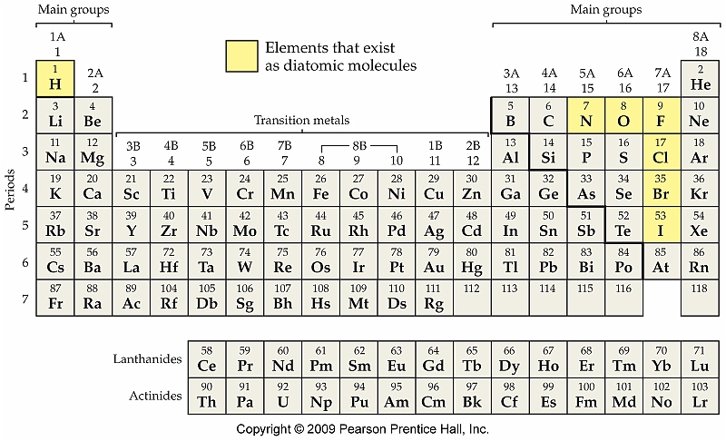 Periodic Table Groups Charges The periodic table and ionic