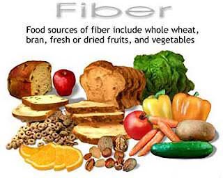 Image result for fiber importance