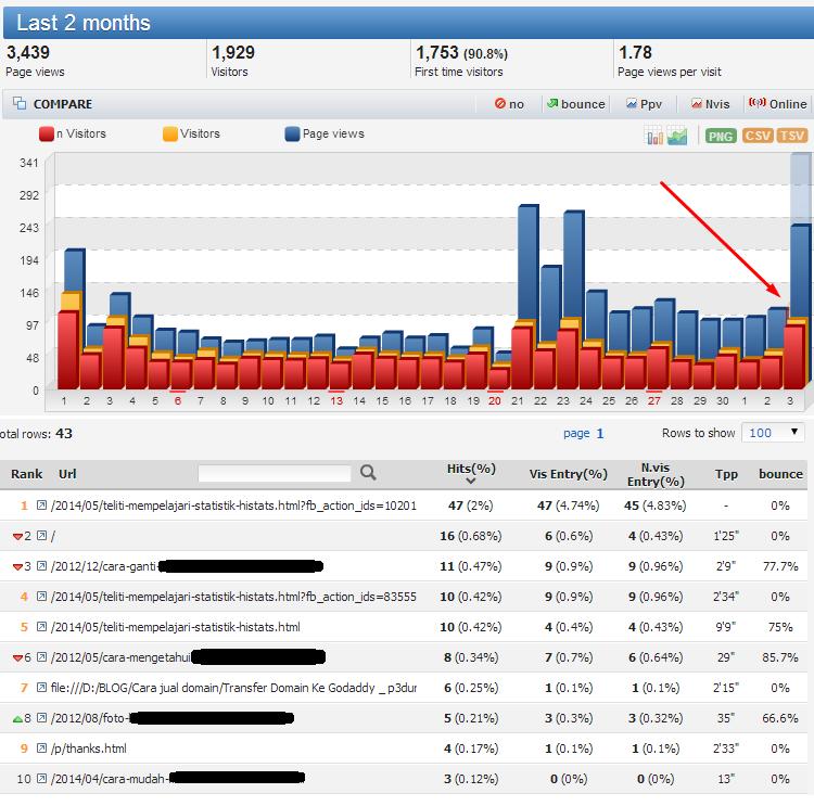 statistik hasil promosi squeezepage di social media networking