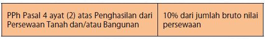 PPh Pasal 4 ayat (2) Persewaan Tanah dan/atau Bangunan