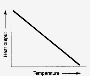 Graph of resistance versus temperature for a self-regulating parallel resistance heat-tracer