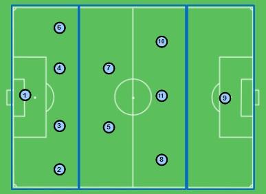 desenho organização estrutural 4-5-1