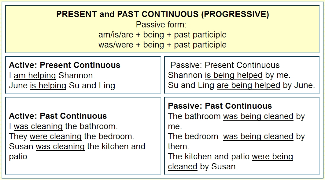 passive and active sentences The first sentence is written in the active voice distinguishing between passive and active voices can be tricky, but it's worth some practice.