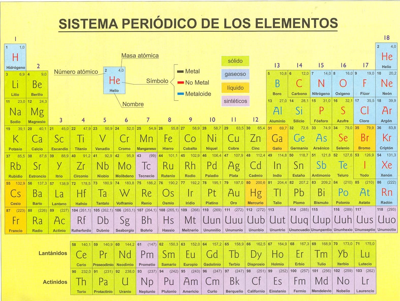 organizacion de la tabla peridica - Tabla Periodica Mg