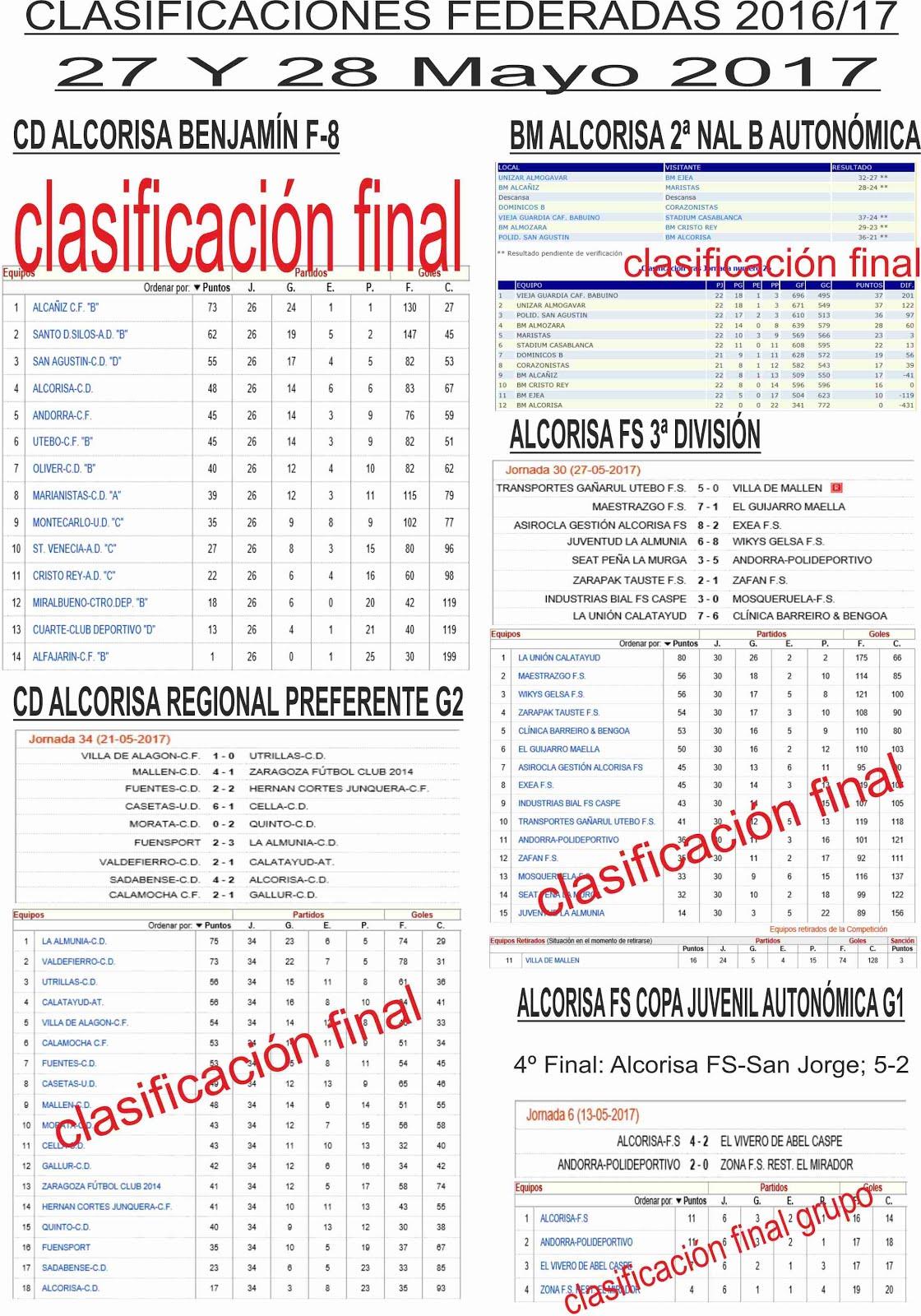 Clasificaciones equipos federados