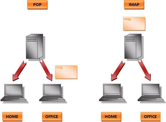 ED's All About Computer: POP Vs. IMAP