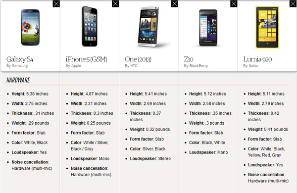 Perbedaan Galaxy S4, Iphone 5, HTC One, BB Z10 dan Lumia 920