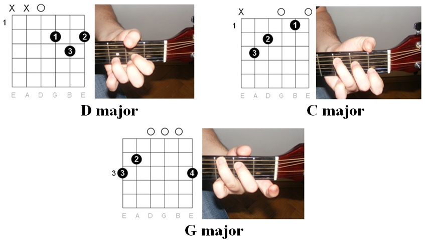 Easy Guitar Tabs Easy Guitar Tabs Nirvana Guitar Tab