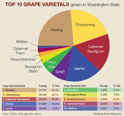 Kelly S Wine Blog Wine Region Report Washington State