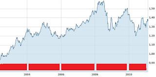 Equivalencia euro dolar