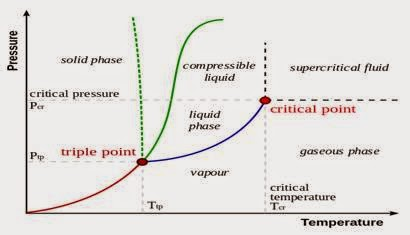 Pengertian diagram fase termodinamika diagram fase pada ruang tekanan temperatur menunjukkan garis kesetimbangan atau sempadan fase antara tiga fase padat cair dan gas ccuart Choice Image