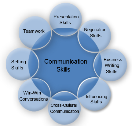 the importance of communication skills in the managerial position The importance of human skills at all managerial levels  and their position within the organization the skills  importance of communication skills to .