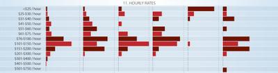 Precio por hora de trabajo SEO y SEM en 2011