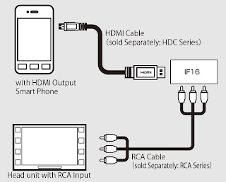 IF16 HDMI to RCA