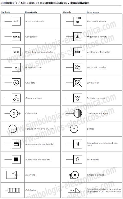 Simbología de electrodomésticos y domiciliarios