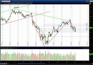 Дневной график нефти (CL)