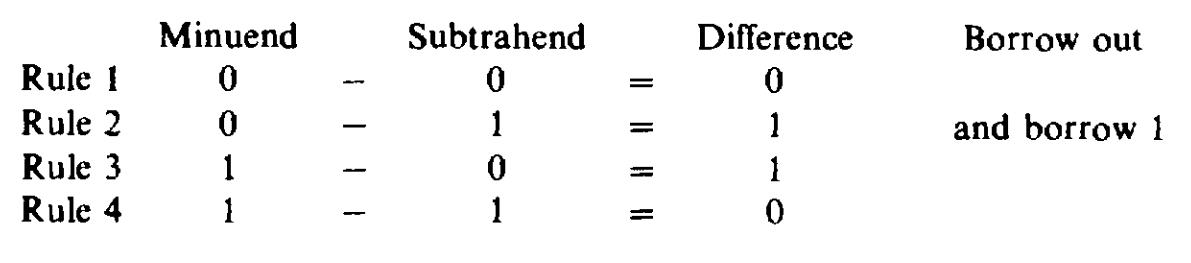 Subtracting binary numbers rules