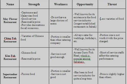 catering swot analysis example