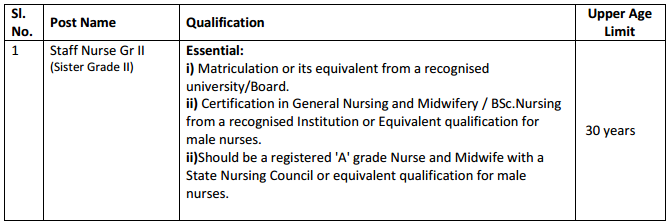 AIIMS Staff Nurse Recruitment 2015 Qualification With Age Limit
