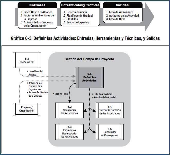 LECCIONES DE GERENCIA DE PROYECTOS: GESTIÓN DEL TIEMPO DEL PROYECTO ...