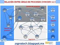 procesos,relaciones,CMMI