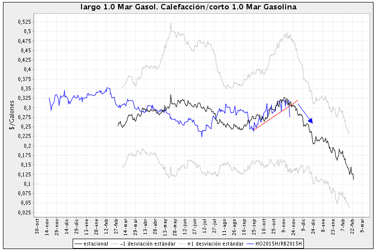 spread heating oil gasoline futuro gasoleo gasolina nymex