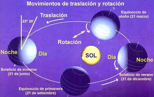 Rincón Didáctico de Tita: El movimiento de rotación y traslación ...