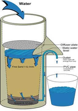Low cost pond filtration with sand filter koi fish care info for Koi pond sand filter