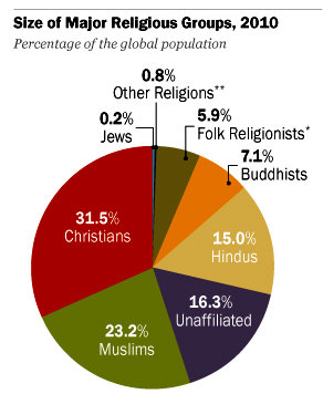 an analysis of belief The goal of this comparative religion site is to investigate whether or not world religions are complementary.