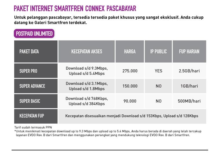perbandingan paket inter  unlimited dari operator gsm