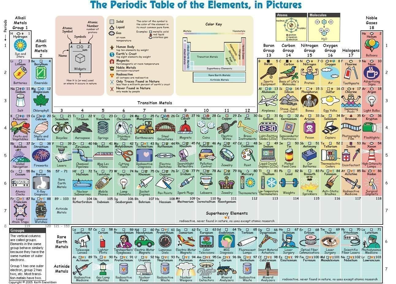 Biologia sb tabla peridica ejemplo de elementos tabla peridica ejemplo de elementos urtaz Choice Image