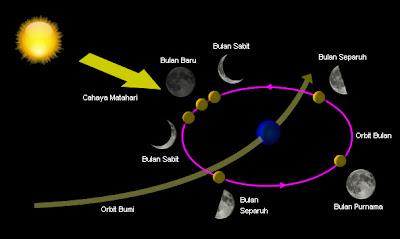 Fisika Menjawab: Mengapa Penampakan Bulan Selalu Berubah?