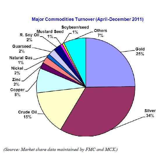 Commodity market - Wikipedia