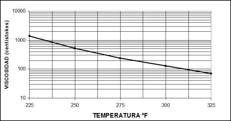 Curva Viscosidad - Temperatura para Cementos Asfálticos