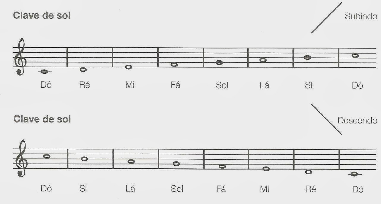 claves musicais de sol e f225 aprenda tocar contra baixo