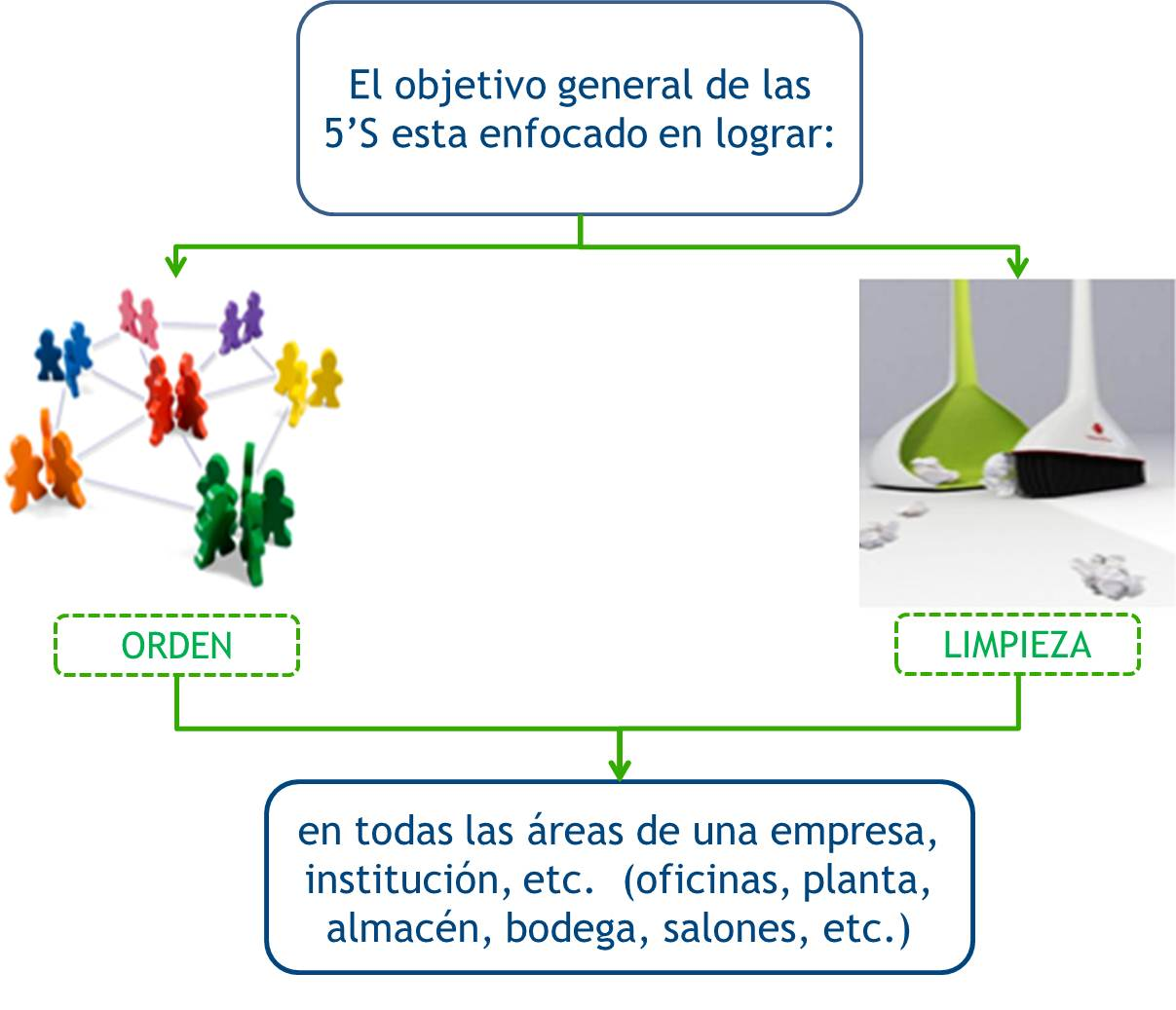 Riesgos en el trabajo: Orden, aseo y prácticas de trabajo seguro